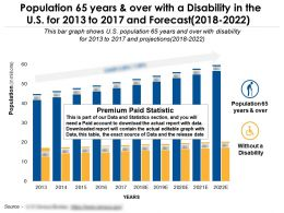 Population 65 Years And Over With A Disability In The Us For 2013 To 2017 And Forecast 2018-2022