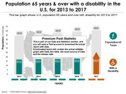 Population 65 Years Over With A Disability In The Us For 2013-2017
