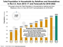 Population In Households By Relatives And Nonrelatives In US From The Years 2013-2022