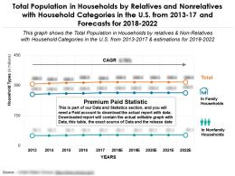 Population In Households By Relatives And Nonrelatives With Categories In The US From 2013-2022