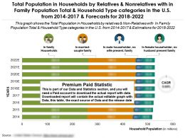 Population In Households By Relatives And Nonrelatives With In Family Population In US 2014-2022