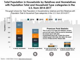 Population In Households By Relatives And Nonrelatives With Population Total And Household Type US 2014-2017