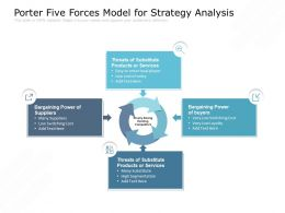 Porter Five Forces Model For Strategy Analysis
