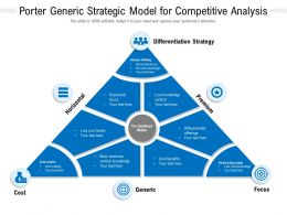 Porter Generic Strategic Model For Competitive Analysis
