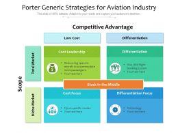 Porter Generic Strategies For Aviation Industry