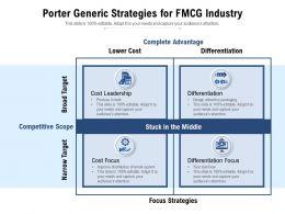 Porter Generic Strategies For FMCG Industry