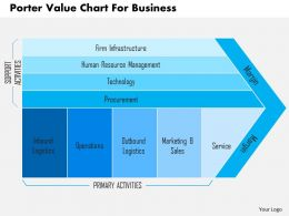 Porter Value Chart For Business Flat Powerpoint Design