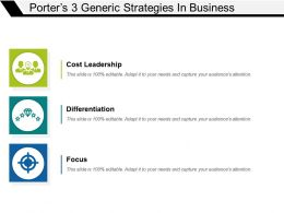Porters 3 Generic Strategies In Business