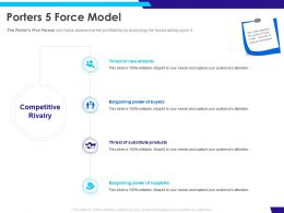 Porters 5 Force Model Buyers Ppt Powerpoint Presentation Model Visuals