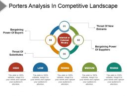 Porters Analysis In Competitive Landscape Powerpoint Topics