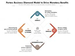 Porters Business Diamond Model To Drive Monetary Benefits