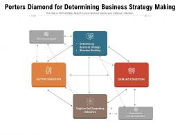 Porters Diamond For Determining Business Strategy Making