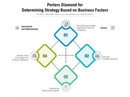 Porters Diamond For Determining Strategy Based On Business Factors