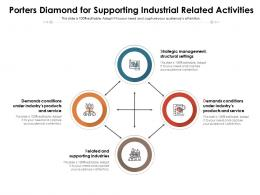 Porters Diamond For Supporting Industrial Related Activities