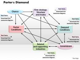 Porters Diamond Powerpoint Presentation Slide Template
