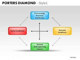 Porters Diamond Style 1 Powerpoint Slides