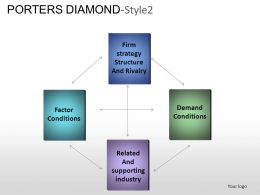 Porters Diamond Style 2 Powerpoint Presentation Slides