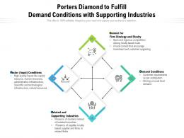 Porters Diamond To Fulfill Demand Conditions With Supporting Industries