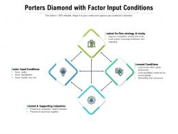 Porters Diamond With Factor Input Conditions