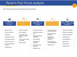 Porters Five Forces Analysis Capital Requirements Ppt Powerpoint Presentation Information