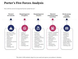 Porters Five Forces Analysis Existing Ppt Icon Introduction