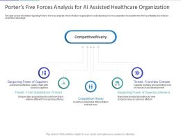 Porters Five Forces Analysis For AI Assisted Healthcare Organization Ppt Powerpoint