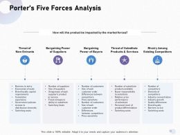 Porters Five Forces Analysis Sensitivity M1703 Ppt Powerpoint Presentation Visual Aids
