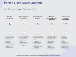 Porters Five Forces Analysis Switching Ppt Powerpoint Presentation Show Objects