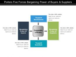 Porters Five Forces Bargaining Power Of Buyers And Suppliers