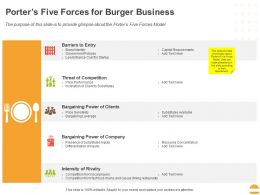Porters Five Forces For Burger Business Ppt Powerpoint Presentation Outline Graphics