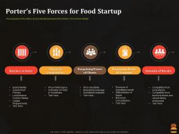 Porters Five Forces For Food Startup Business Pitch Deck For Food Start Up Ppt Image