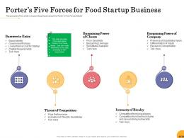 Porters Five Forces For Food Startup Business Ppt Powerpoint Presentation Ideas Elements