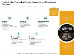Porters Five Forces For How To Setup Burger Restaurant Business Low Ppt Powerpoint Presentation Designs