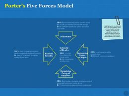 Porters Five Forces Model Ppt Powerpoint Presentation Ideas Example