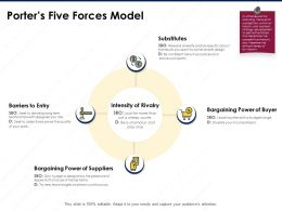 Porters Five Forces Model Technologies Learn Continuously Ppt Powerpoint Presentation Layout