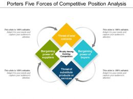 Porters Five Forces Of Competitive Position Analysis