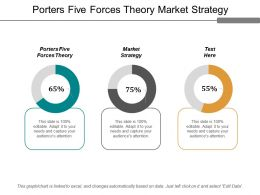 Porters Five Forces Theory Market Strategy Employee Survey Cpb