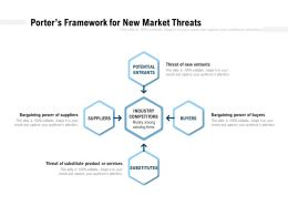 Porters Framework For New Market Threats
