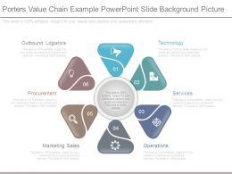 Porters Value Chain Example Powerpoint Slide Background Picture