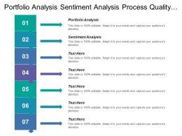 Portfolio Analysis Sentiment Analysis Process Quality Analysis Media Telecommunication