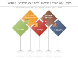 Portfolio Performance Chart Example Powerpoint Topics