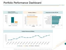 Portfolio Performance Dashboard Ppt Powerpoint Presentation Inspiration