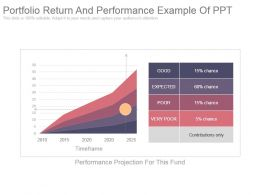 Portfolio Return And Performance Example Of Ppt