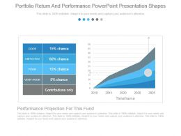 Portfolio Return And Performance Powerpoint Presentation Shapes