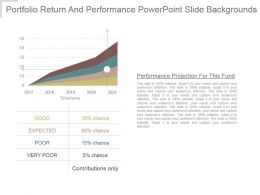 Portfolio Return And Performance Powerpoint Slide Backgrounds