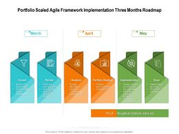Portfolio Scaled Agile Framework Implementation Three Months Roadmap