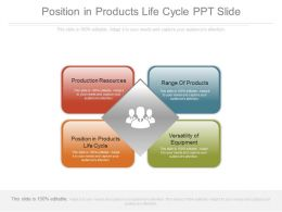 Position In Products Life Cycle Ppt Slide
