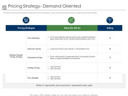 Positioning Retail Brands Pricing Strategy Demand Oriented Ppt Powerpoint Presentation Show Aids