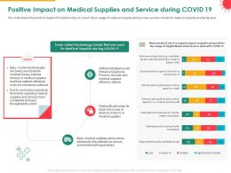 Positive Impact On Medical Supplies And Service During COVID 19 Trends Powerpoint Presentation Grid