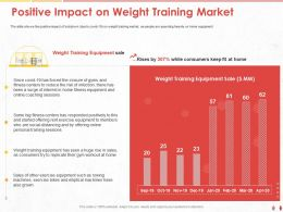 Positive Impact On Weight Training Market Fitness Ppt Powerpoint Presentation Summary Introduction